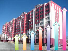 ЦБ РФ: Объем жилищных кредитов в РФ за январь-март вырос на 0,92%, до 1,3 трлн руб