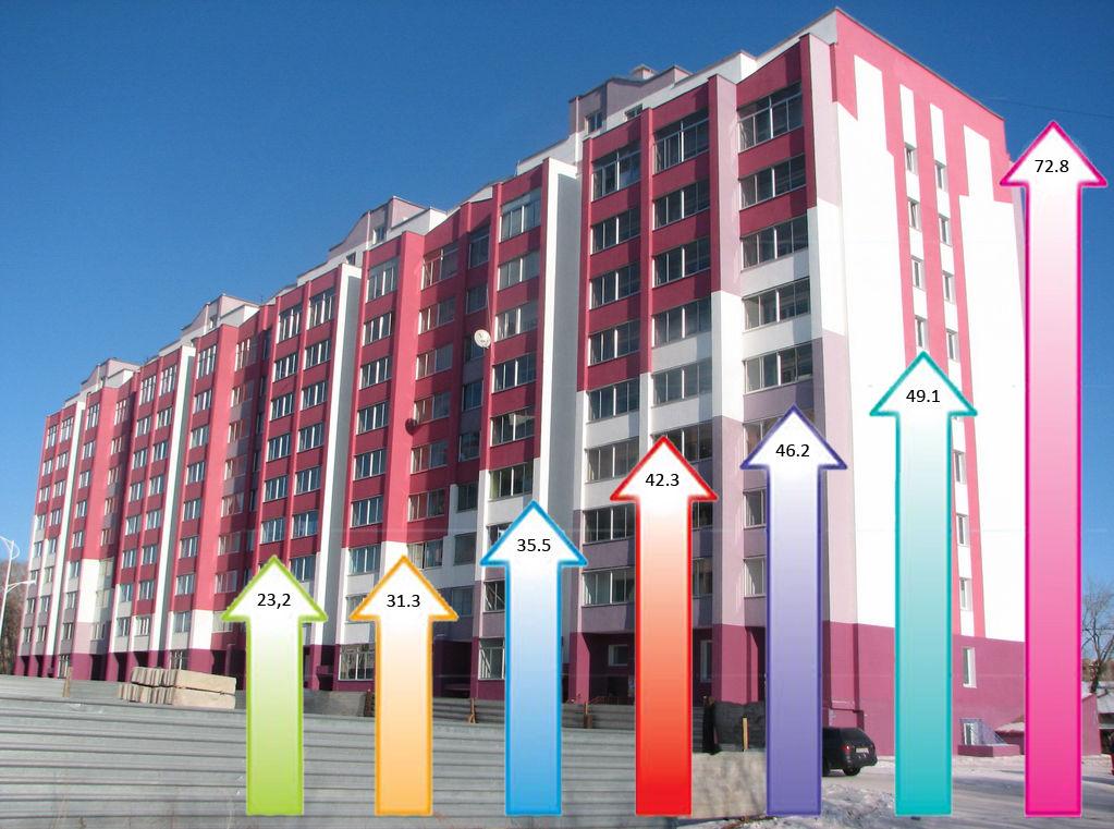 Восстановление рынка ипотеки в России продолжается